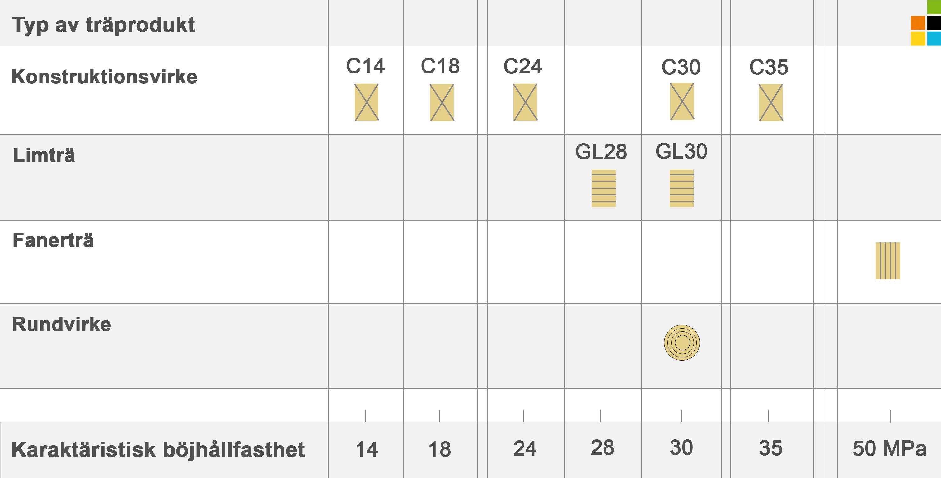 Dynagrade och Precigrader sorterar för C16 till C40